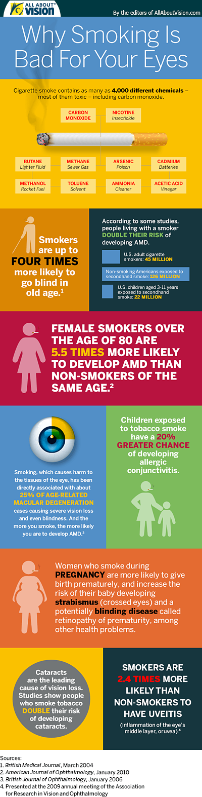smoking infographic 400×1573